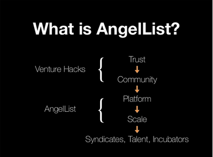 The Rise of Angel(List) and how it is rapidly changing the game of angel investing