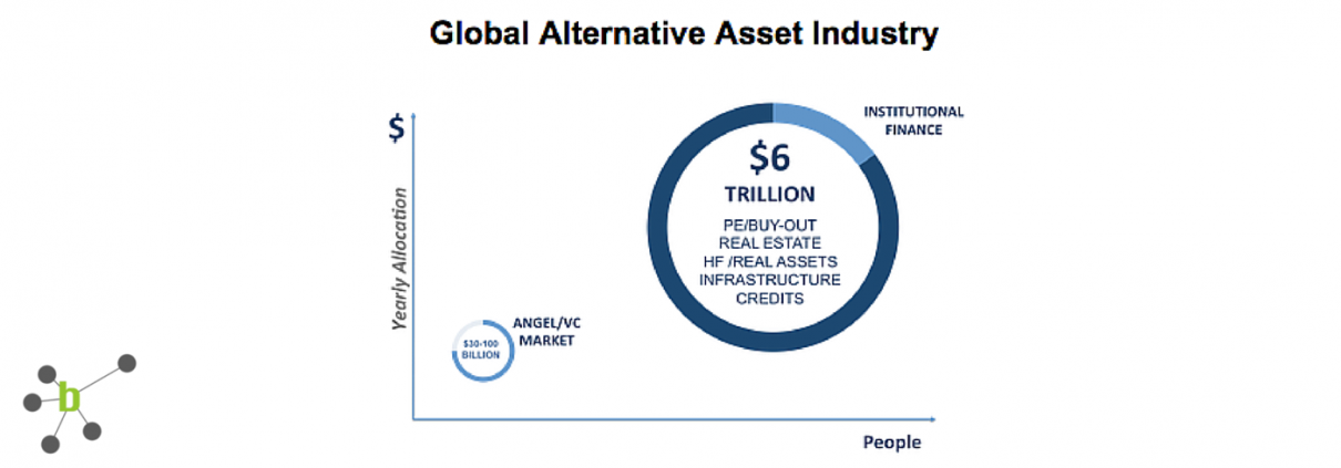Alternative Asset Management