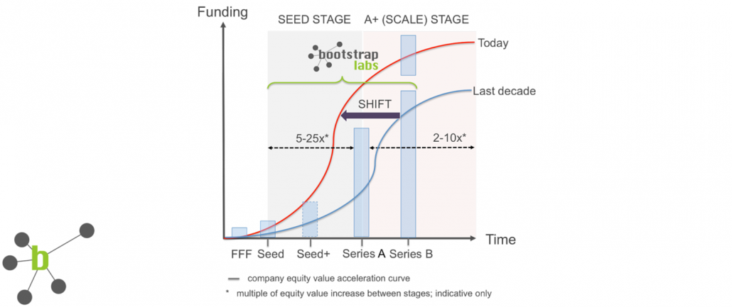 Venture: Seed is the New Series A – BootstrapLabs