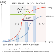 Venture seed is the new series a startup investment