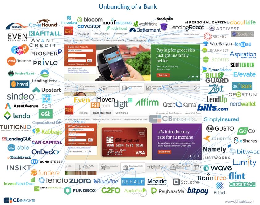 unbundling-banks
