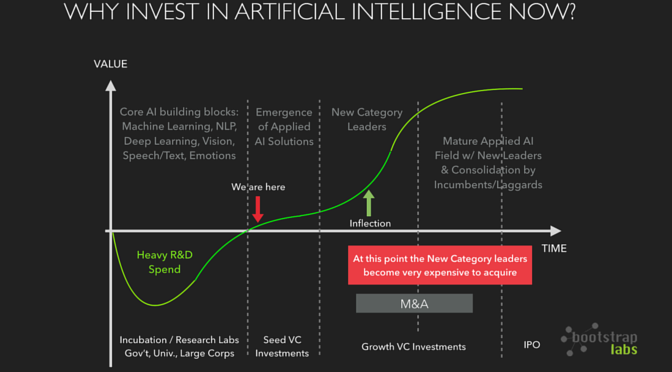 Why Invest in Artificial Intelligence now?